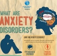 Different Anxiety Disorders